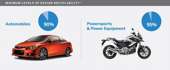 Recyclability of Honda cars and motorcycles